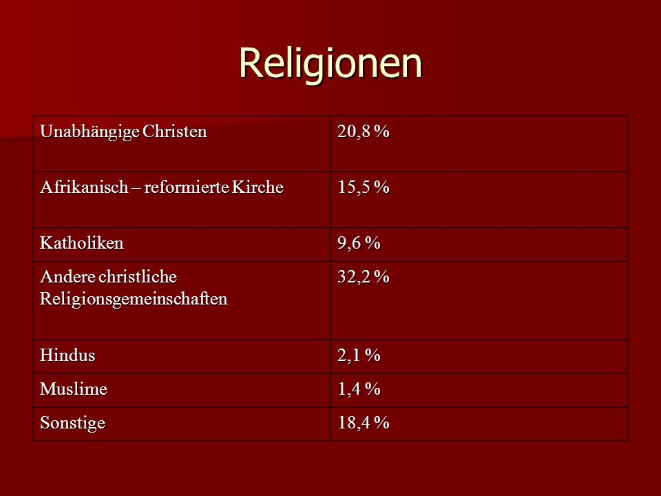 Religionen Unabhängige Christen 20,8 %