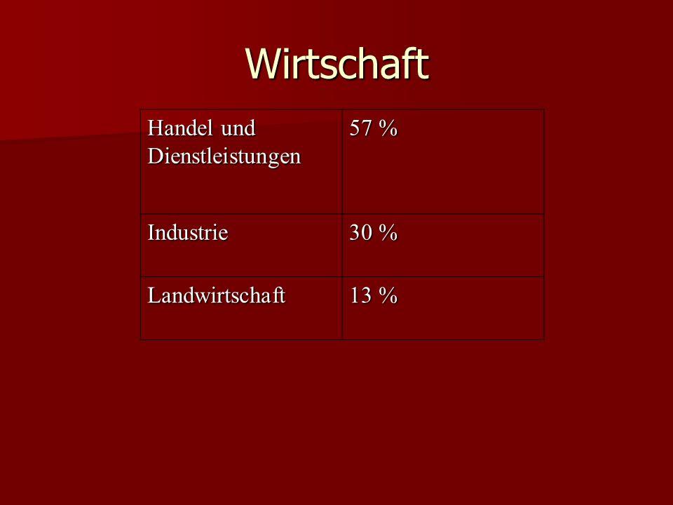 Wirtschaft Handel und Dienstleistungen 57 % Industrie 30 %