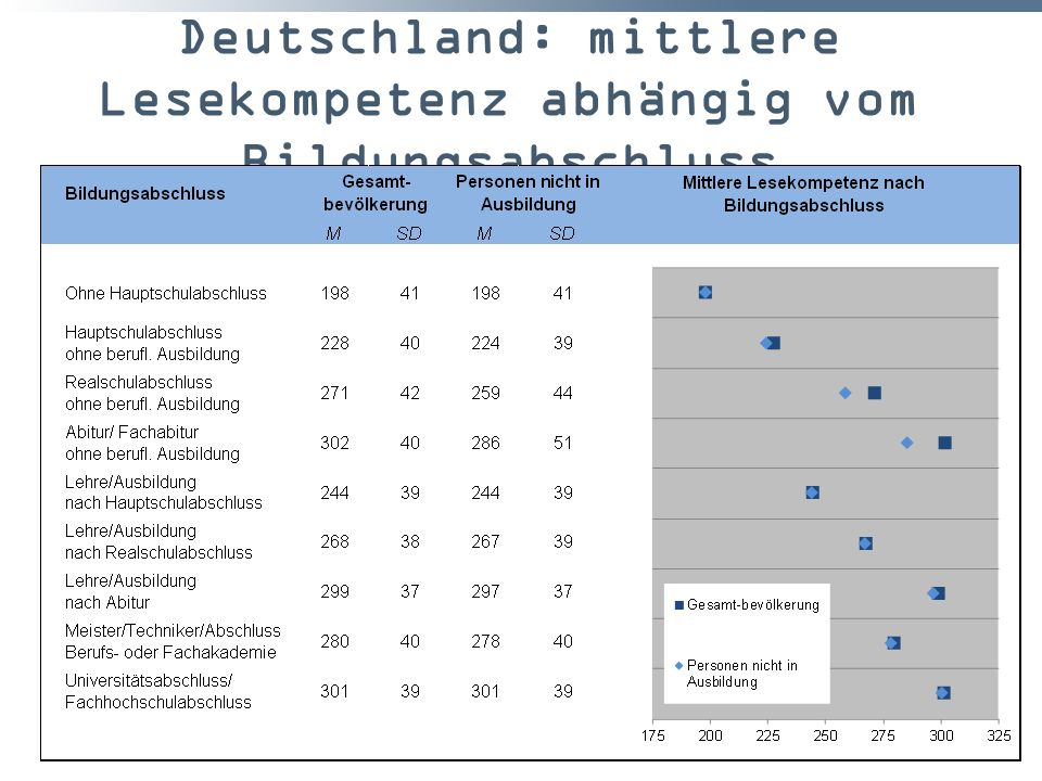 Deutschland: mittlere Lesekompetenz abhängig vom Bildungsabschluss