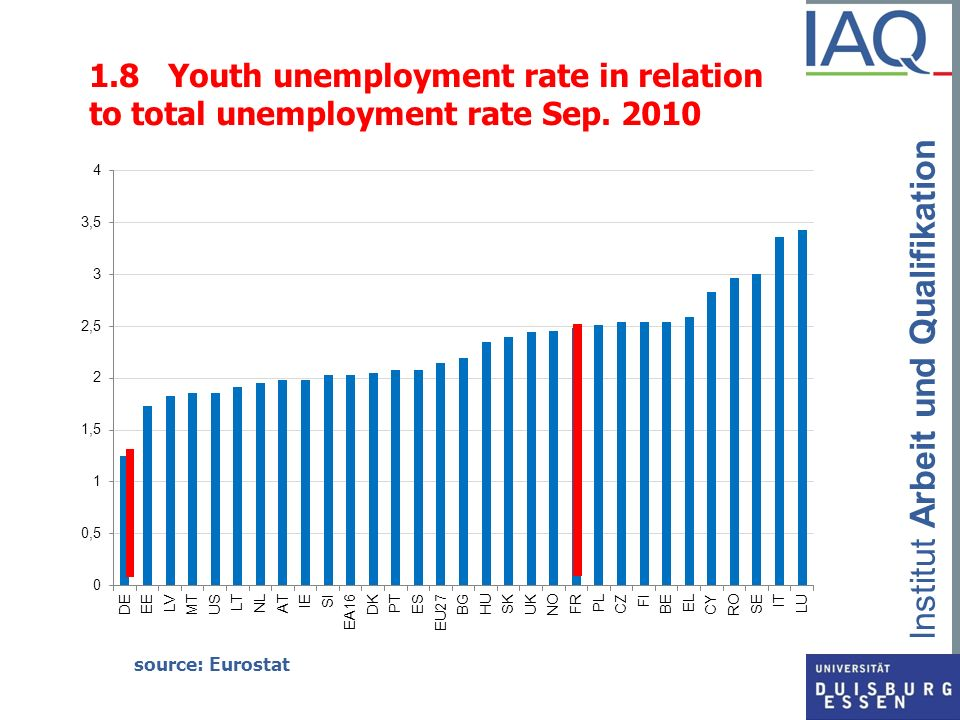 1.8 Youth unemployment rate in relation to total unemployment rate Sep. 2010