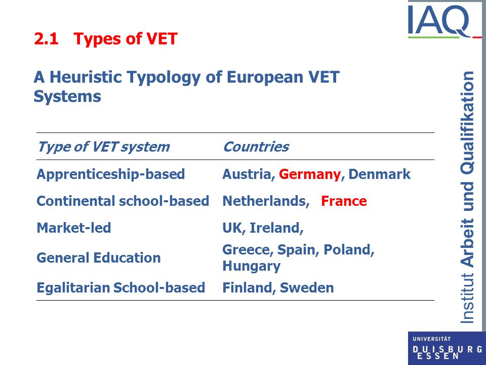 A Heuristic Typology of European VET Systems