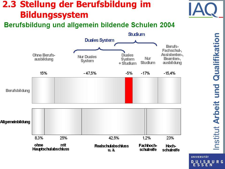 2.3 Stellung der Berufsbildung im Bildungssystem