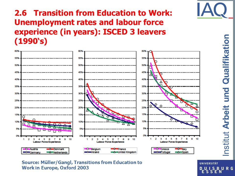 2.6 Transition from Education to Work: Unemployment rates and labour force experience (in years): ISCED 3 leavers (1990's)