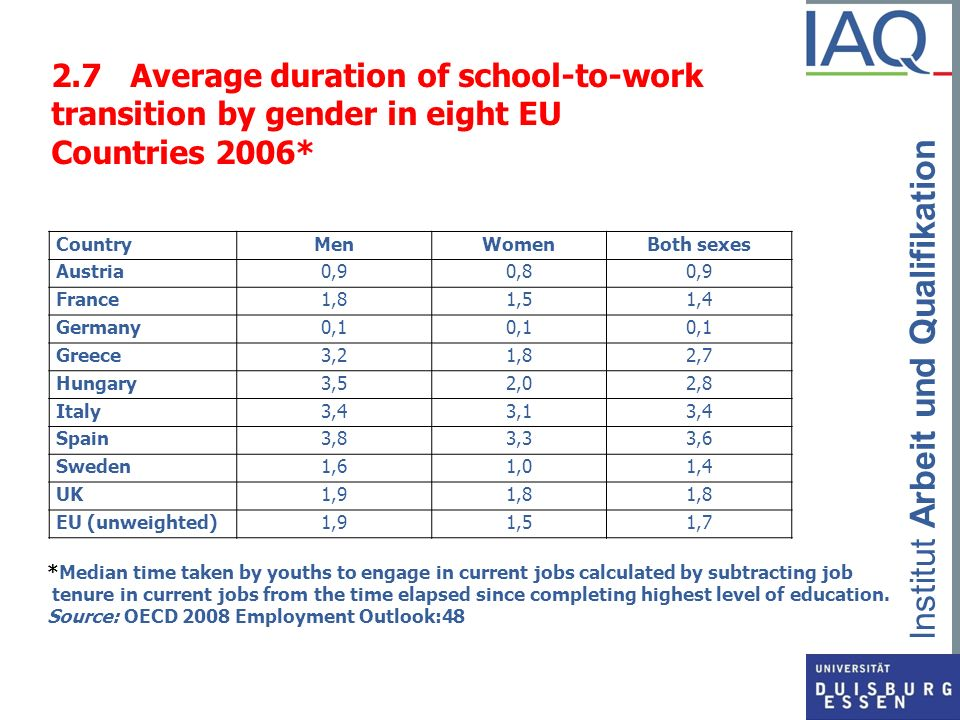 2.7 Average duration of school-to-work transition by gender in eight EU Countries 2006*