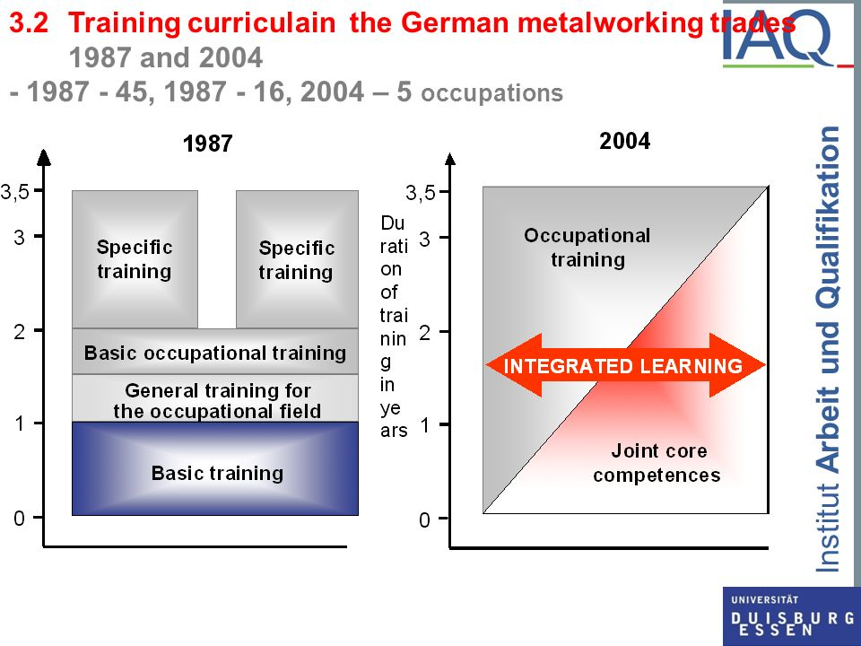 3.2 Training curriculain the German metalworking trades 1987 and 2004