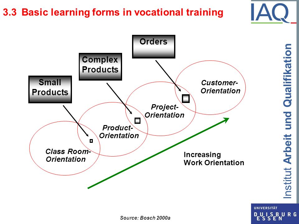 3.3 Basic learning forms in vocational training