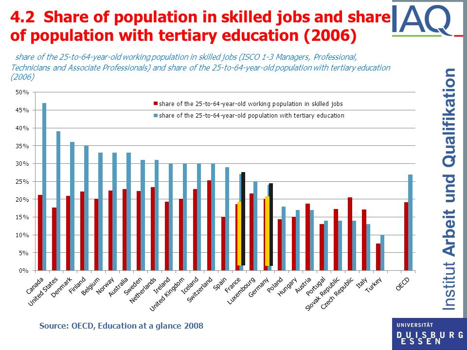 4.2 Share of population in skilled jobs and share of population with tertiary education (2006) share of the 25-to-64-year-old working population in skilled jobs (ISCO 1-3 Managers, Professional, Technicians and Associate Professionals) and share of the 25-to-64-year-old population with tertiary education (2006)