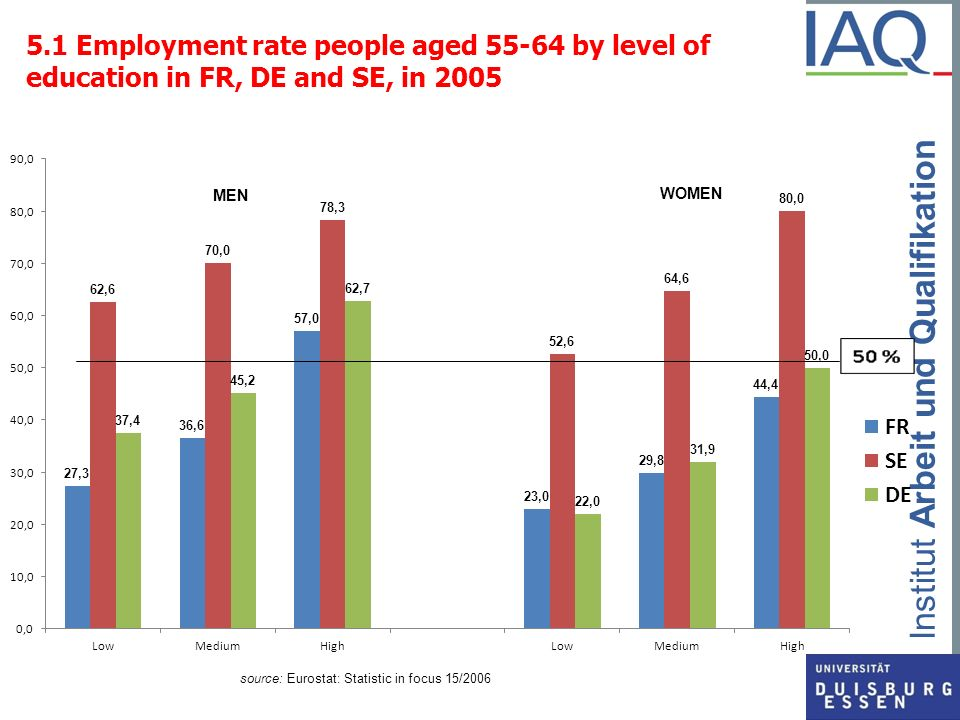 5.1 Employment rate people aged 55-64 by level of education in FR, DE and SE, in 2005