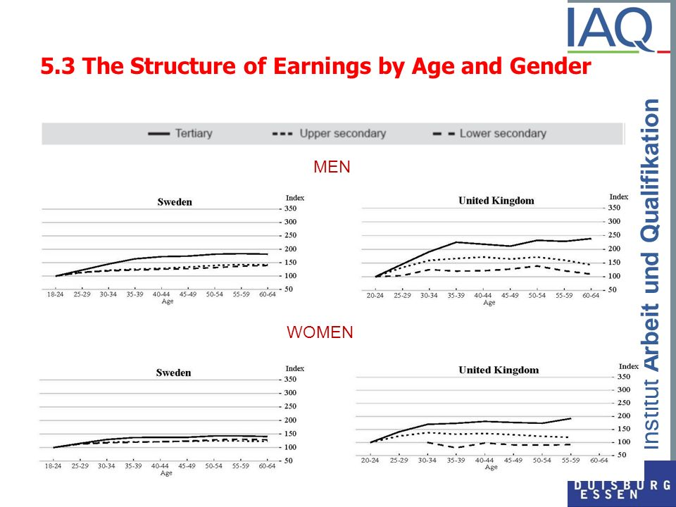 5.3 The Structure of Earnings by Age and Gender
