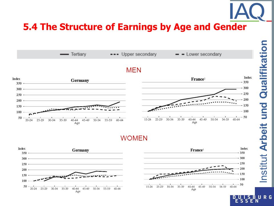 5.4 The Structure of Earnings by Age and Gender