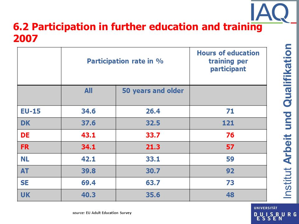 6.2 Participation in further education and training 2007