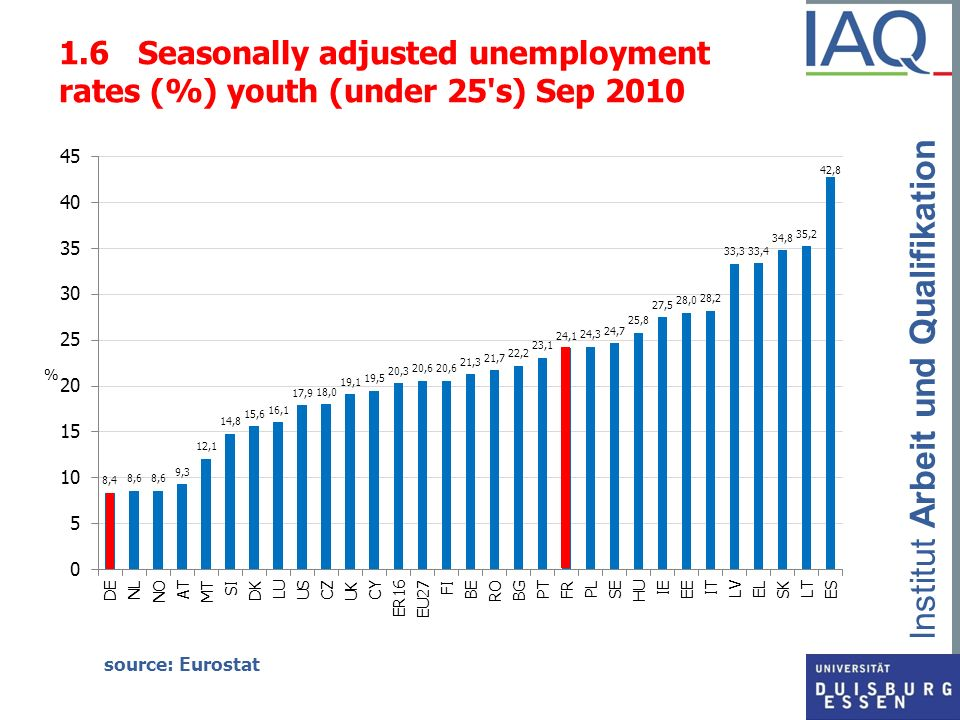 1.6 Seasonally adjusted unemployment rates (%) youth (under 25 s) Sep 2010