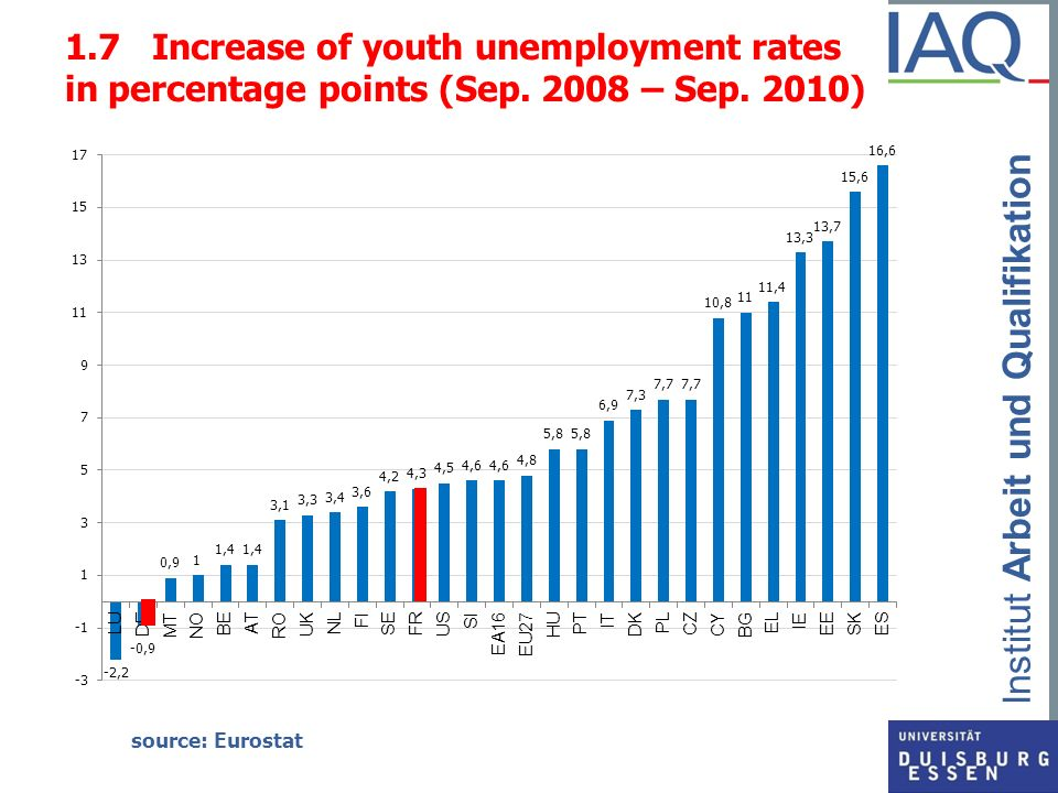1. 7 Increase of youth unemployment rates in percentage points (Sep
