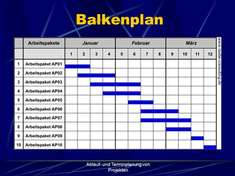 Ablauf- und Terminplanung von Projekten