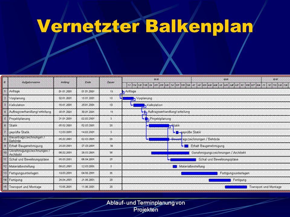Vernetzter Balkenplan