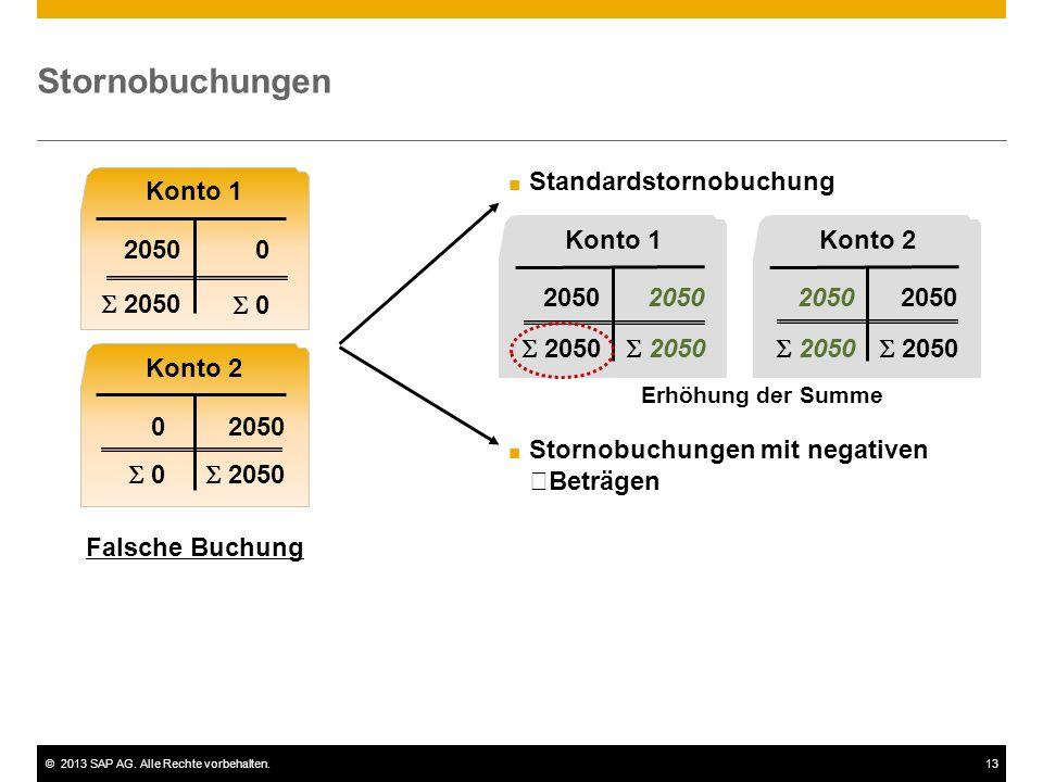 Stornobuchungen Standardstornobuchung Konto 1 Konto 1 Konto 2 2050