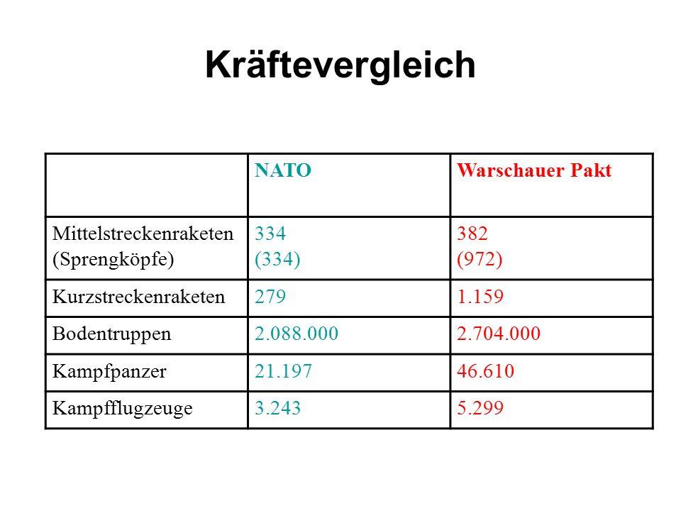 Kräftevergleich NATO Warschauer Pakt Mittelstreckenraketen