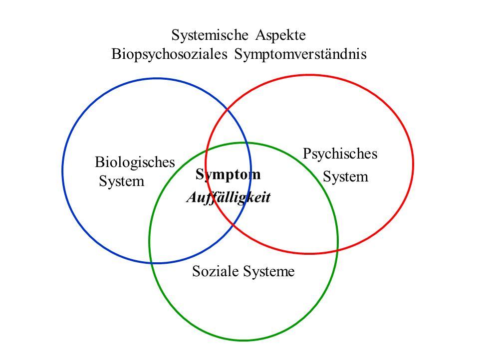 Systemische Aspekte Biopsychosoziales Symptomverständnis