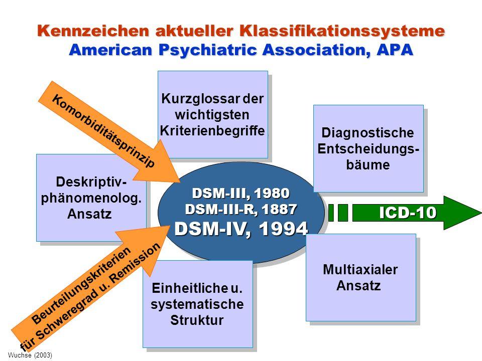 Kennzeichen aktueller Klassifikationssysteme American Psychiatric Association, APA