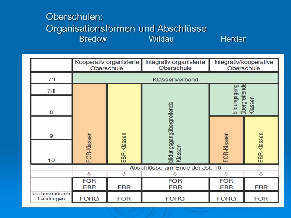 Oberschulen: Organisationsformen und Abschlüsse Bredow Wildau Herder