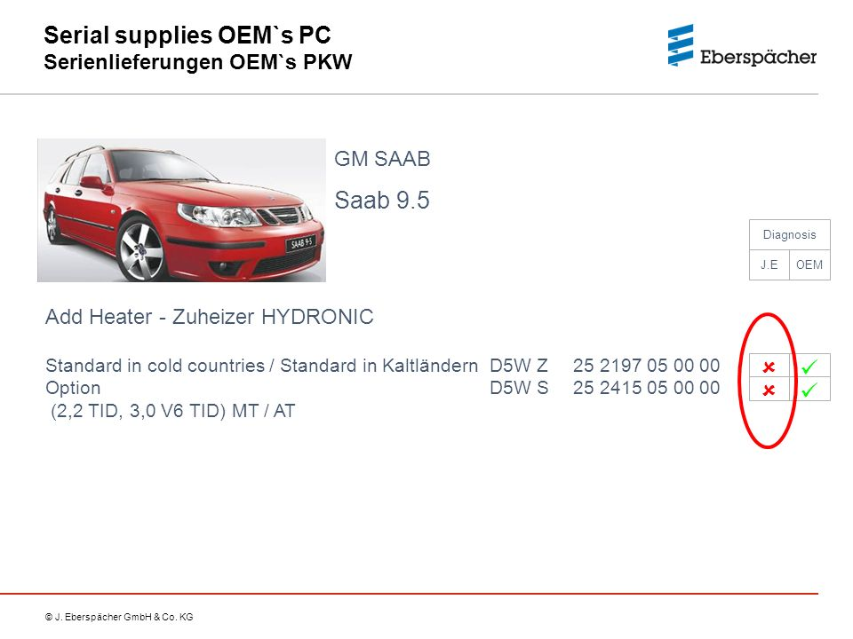 Serial supplies OEM`s PC Serienlieferungen OEM`s PKW