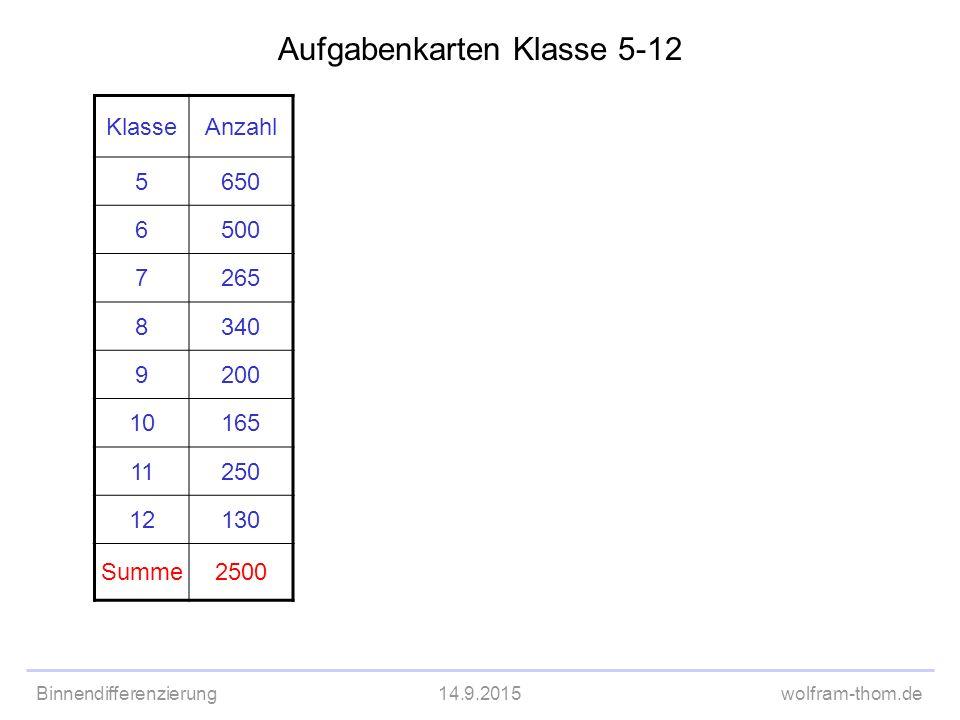 Aufgabenkarten Klasse 5-12