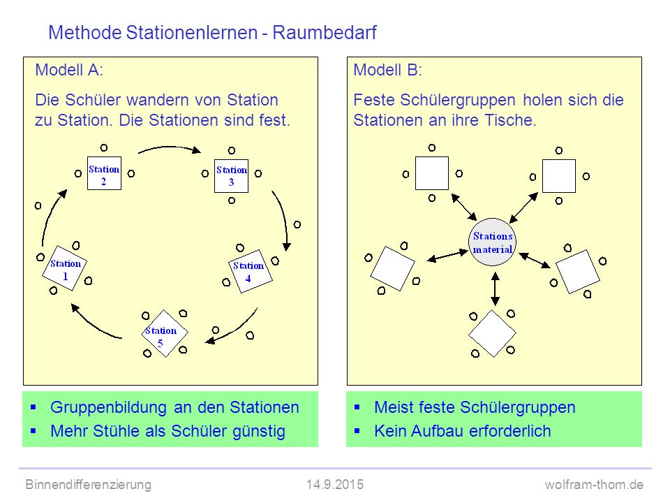 Methode Stationenlernen - Raumbedarf