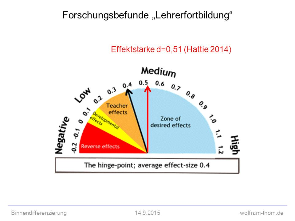"Forschungsbefunde ""Lehrerfortbildung"