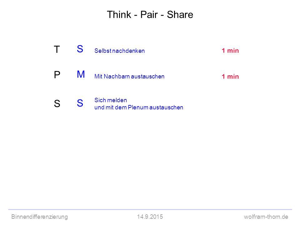 Think - Pair - Share T S M P S 1 min 1 min Selbst nachdenken