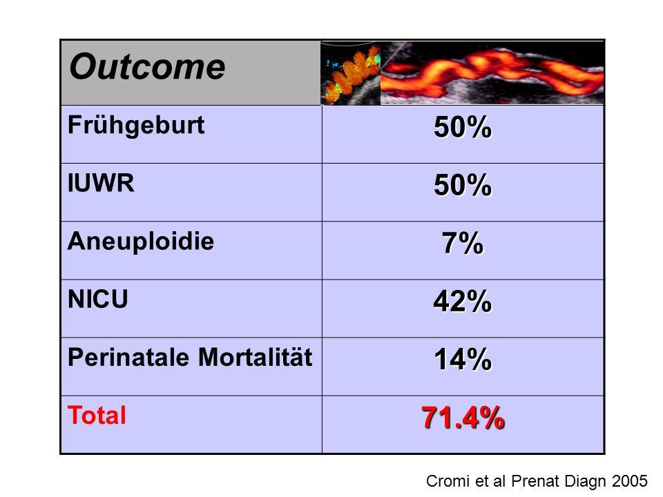Outcome 50% 7% 42% 14% 71.4% Frühgeburt IUWR Aneuploidie NICU