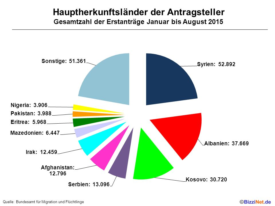 Hauptherkunftsländer der Antragsteller