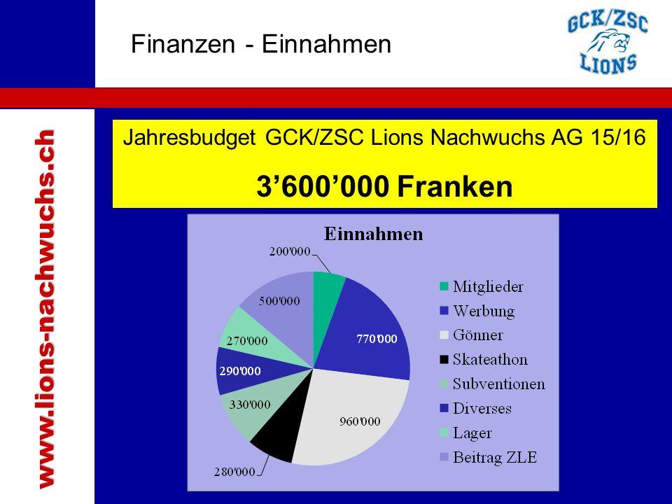 Jahresbudget GCK/ZSC Lions Nachwuchs AG 15/16