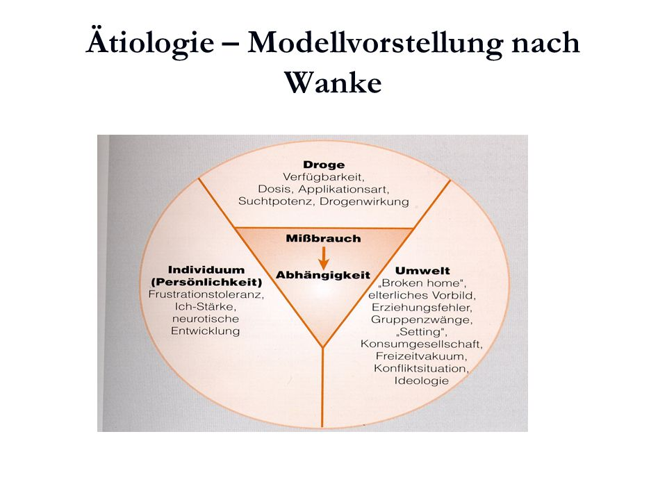 Ätiologie – Modellvorstellung nach Wanke