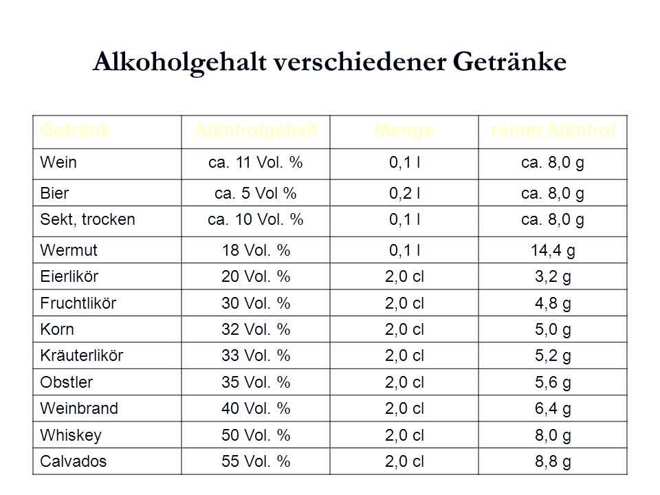 Alkoholgehalt verschiedener Getränke
