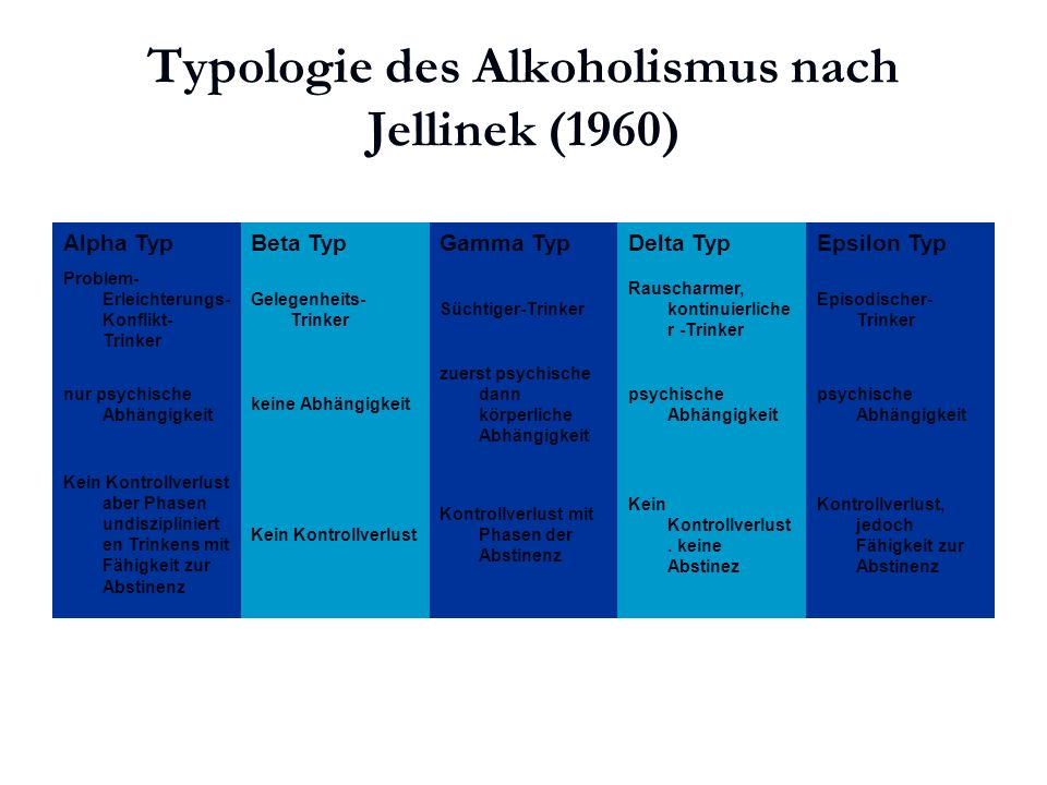 Typologie des Alkoholismus nach Jellinek (1960)