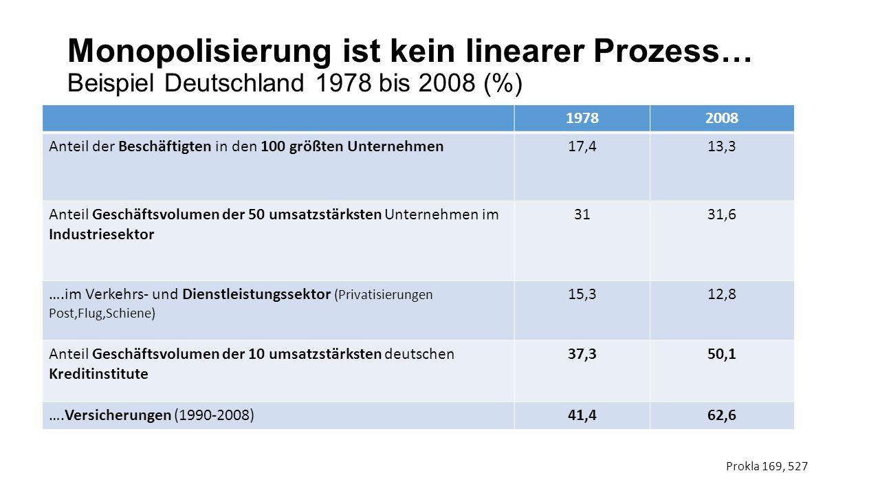 Monopolisierung ist kein linearer Prozess… Beispiel Deutschland 1978 bis 2008 (%)