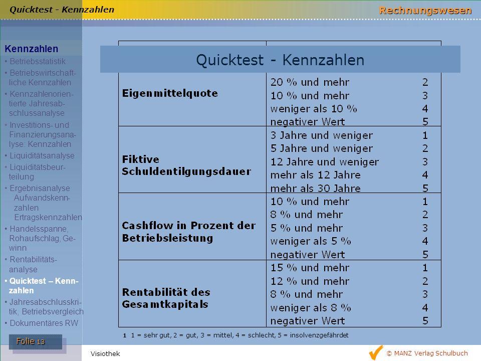 Quicktest - Kennzahlen