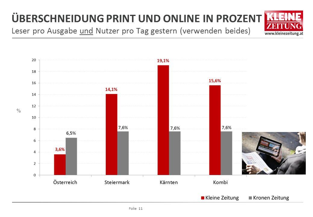 ÜBERSCHNEIDUNG PRINT UND ONLINE IN PROZENT Leser pro Ausgabe und Nutzer pro Tag gestern (verwenden beides)