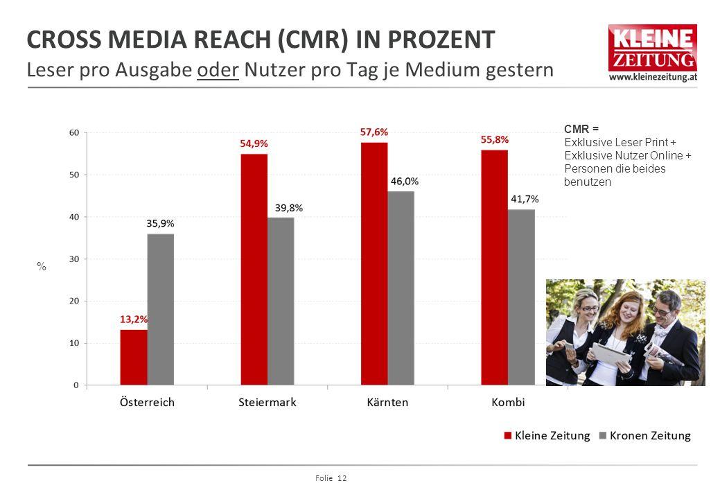 CROSS MEDIA REACH (CMR) IN PROZENT Leser pro Ausgabe oder Nutzer pro Tag je Medium gestern