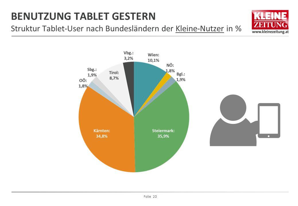 BENUTZUNG TABLET GESTERN Struktur Tablet-User nach Bundesländern der Kleine-Nutzer in %