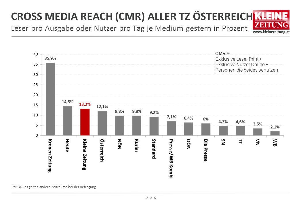 CROSS MEDIA REACH (CMR) ALLER TZ ÖSTERREICH Leser pro Ausgabe oder Nutzer pro Tag je Medium gestern in Prozent