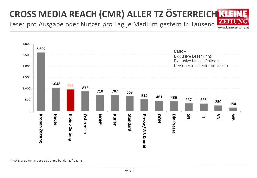 CROSS MEDIA REACH (CMR) ALLER TZ ÖSTERREICH Leser pro Ausgabe oder Nutzer pro Tag je Medium gestern in Tausend