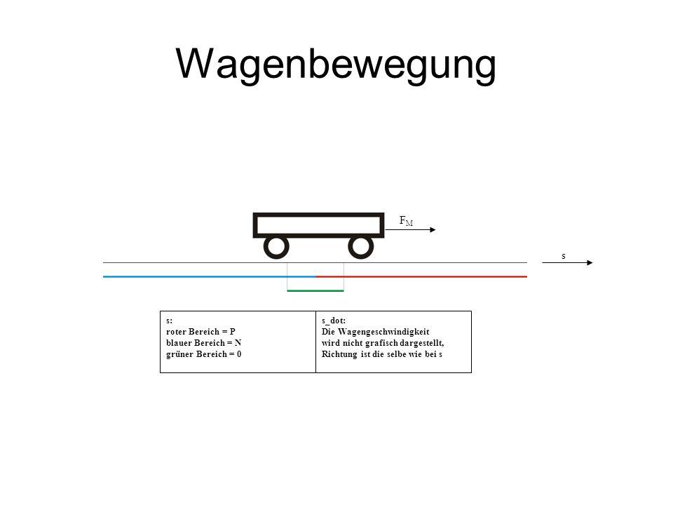 Wagenbewegung FM s s: roter Bereich = P blauer Bereich = N