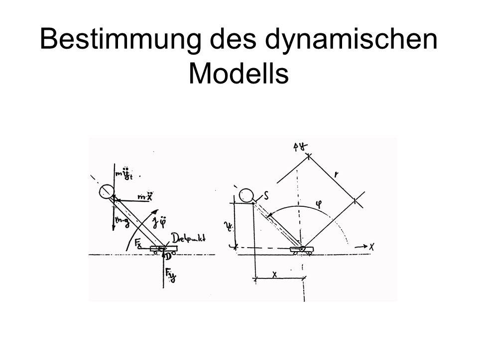 Bestimmung des dynamischen Modells
