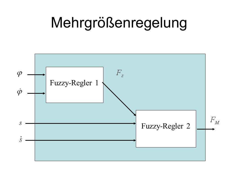 Mehrgrößenregelung Fuzzy-Regler 1 Fuzzy-Regler 2