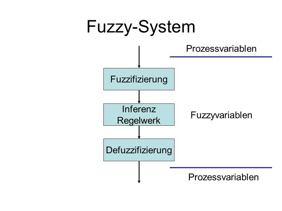 Fuzzy-System Prozessvariablen Fuzzifizierung Inferenz Regelwerk
