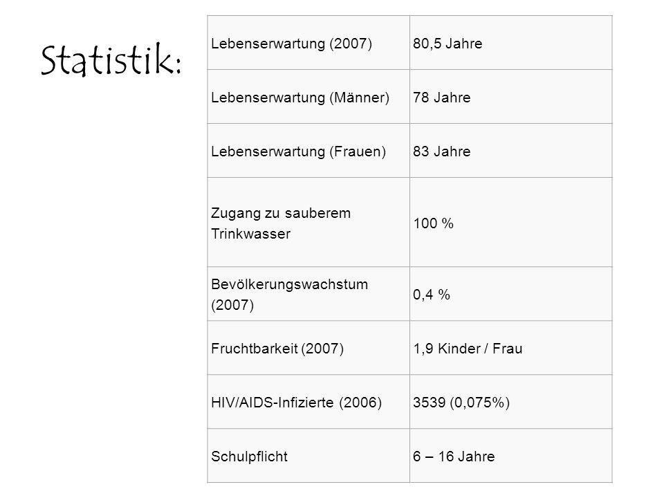 Statistik: Lebenserwartung (2007) 80,5 Jahre Lebenserwartung (Männer)