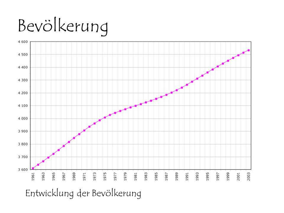 Bevölkerung Entwicklung der Bevölkerung