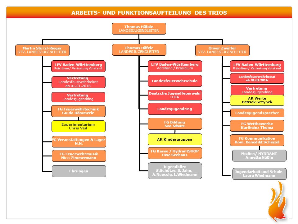 ARBEITS- UND FUNKTIONSAUFTEILUNG DES TRIOS