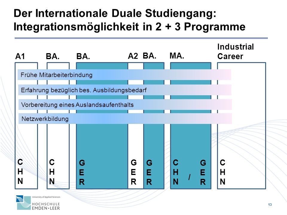 Der Internationale Duale Studiengang: Integrationsmöglichkeit in 2 + 3 Programme